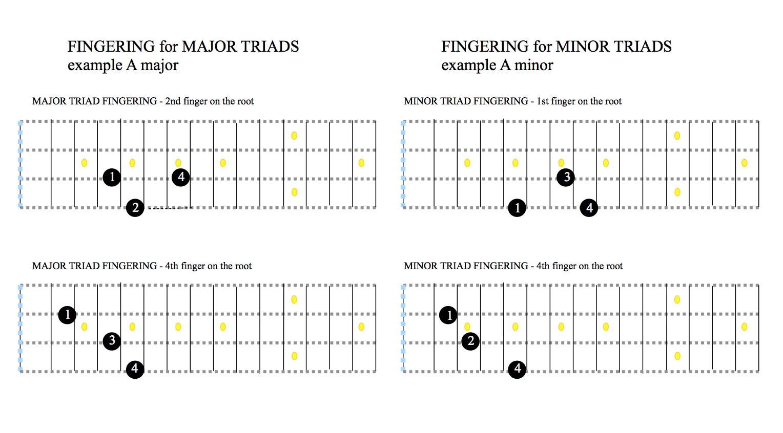 Cycle of Fifths Bass