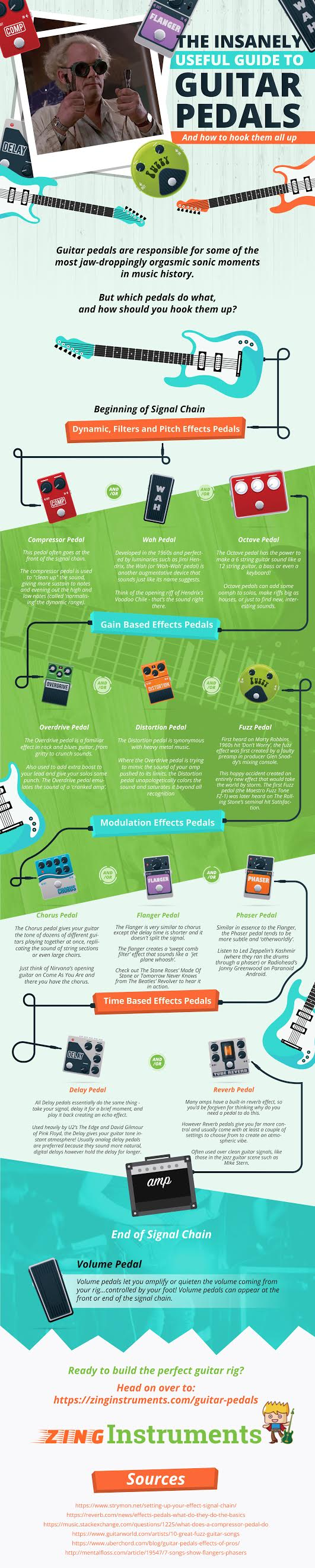 Guitar Effects Pedals Infographic